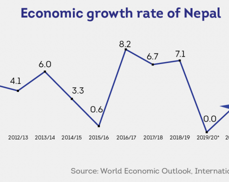 Nepal's growth in last fiscal year was zero percent: IMF forecast