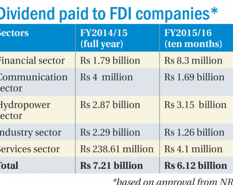 Foreign investors repatriate Rs 6.12b in dividend payment