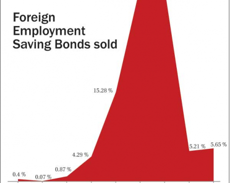 Foreign employment  saving bond fails to attract migrant workers