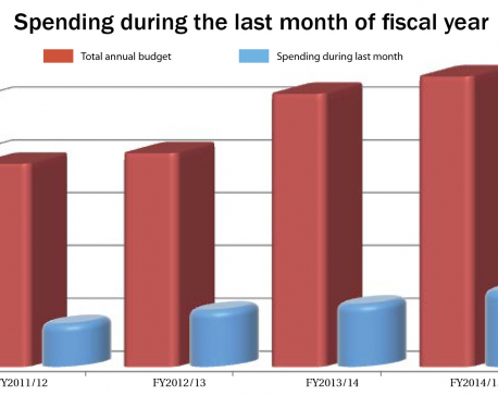 11th hour: Govt on spending spree as FY end nears