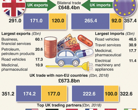 Trade between the UK and EU