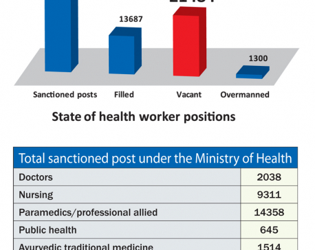 21,484 health staff positions vacant across country