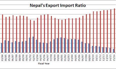 Reviving exports