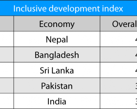Nepal tops regional ranking in inclusive development index