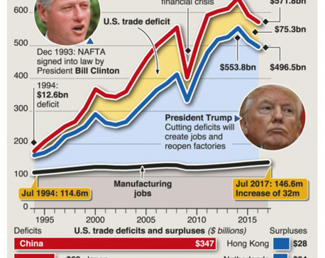 Infographics: NAFTA trade deficits and job creation