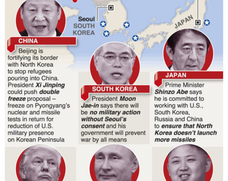 Infographics: Diplomacy amid North Korea crisis