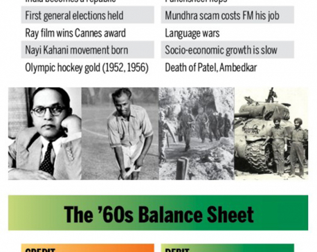 Infographics: India's decade-wise balance sheet