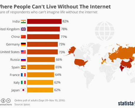 Infographics: Where people can't live without  internet