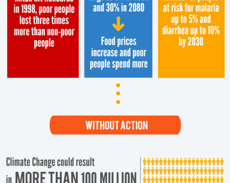 Infogrphics: Managing the impacts of climate change on poverty