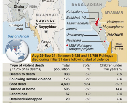 Infographics: Rohingya Muslims killed in Myanmar