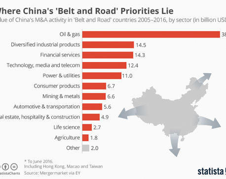 Infographic: Where China's 'Belt and Road' priorities lie