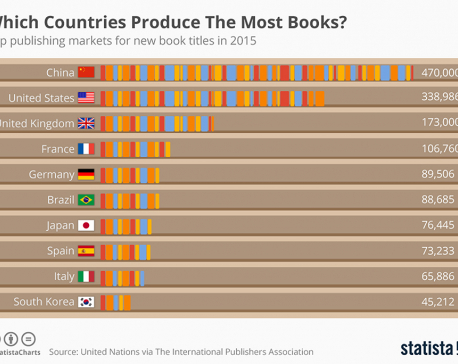 Infographics: Which countries produce most books?