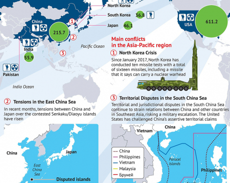 Infographics: Militarization of Asia-Pacific region