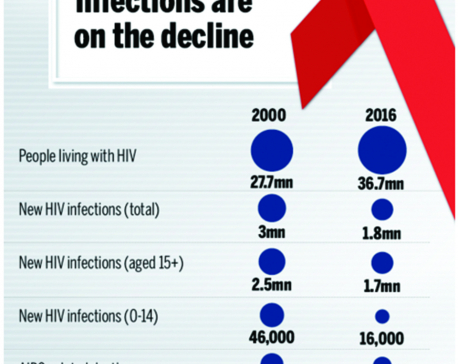 Infographics: HIV infections are on decline