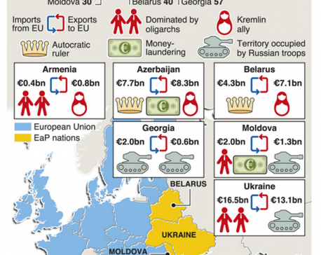 Infographics: European Union's eastern partnership