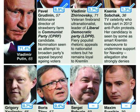 Infographics: Candidates running against Vladimir Putin