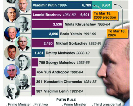 Infographics: Putin set to be in power as long as Stalin
