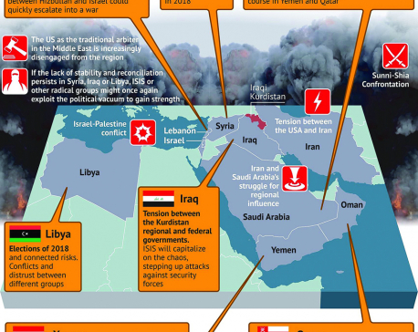 Infographics: Middle East-Main Challenges and Risks in 2018