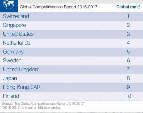 Infographics: Top 10 most competitive global economics