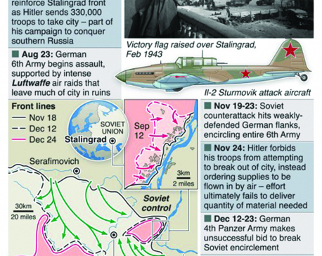Infographics: Battle of Stalingard 75th anniversary