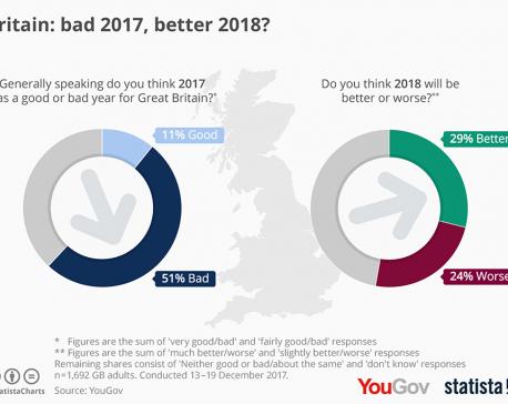 Infographics: Britain: bad 2017, better 2018?