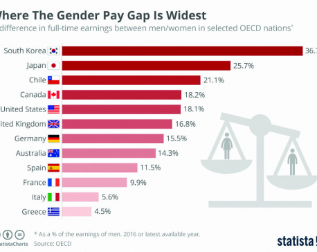 Infographics:  Where gender pay gap is widest