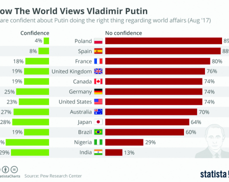 Infographics: How the world views Vladimir Putin