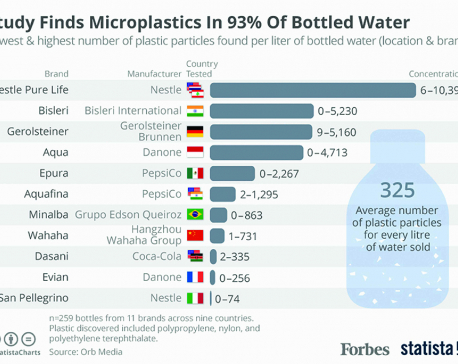 Infographics: Study finds Microplastics in 93% of bottled water