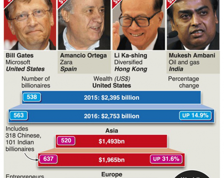 Infographics: Asia has more billionaires than US