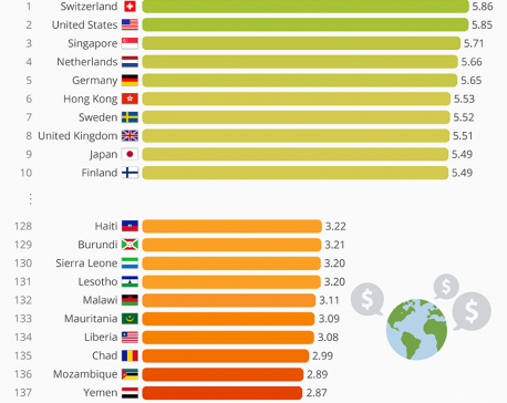 Infographics: World's most and least competitive countries