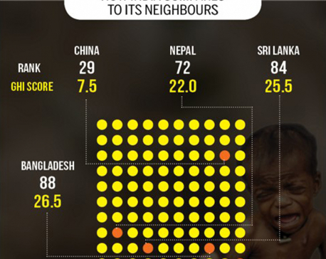 Infographics: Global hunger index reveals that hunger gnaws India