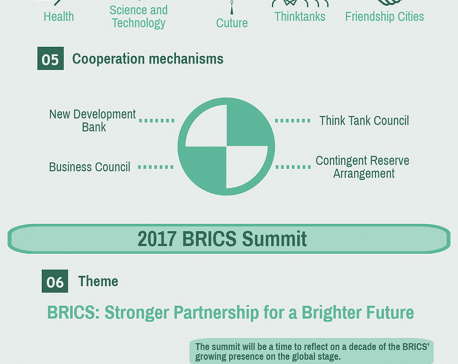 Infographics: 10 things you should know about BRICS  and XIAMEN Summit