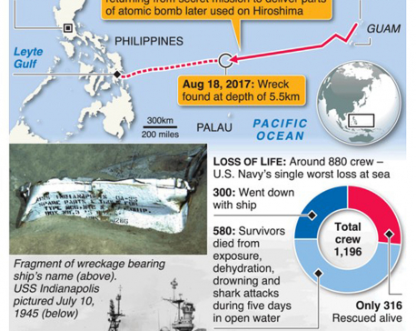 Infographics: Lost WW2 warship UDD Indianapolis found after 72 years
