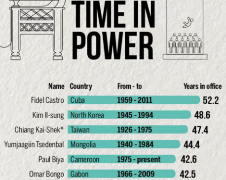 The world's longest serving  national leaders
