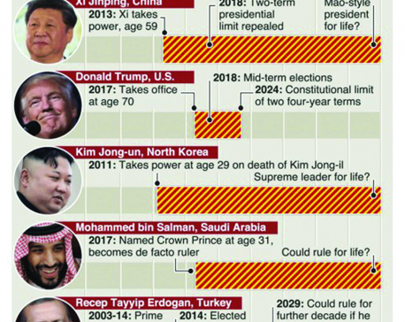 Infographics: World's most powerful leaders