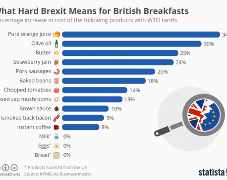 What hard Brexit means for British breakfasts