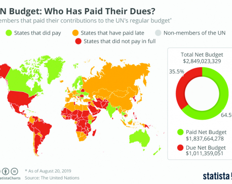 UN Budget : Who Has Paid Their Dues?