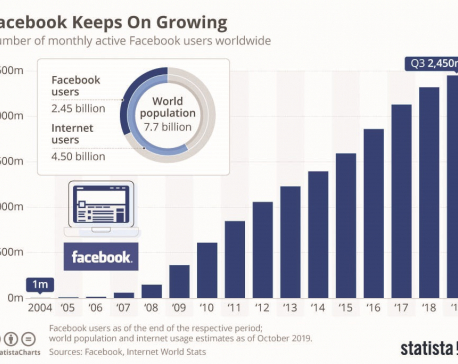 Facebooks Keeps On Growing