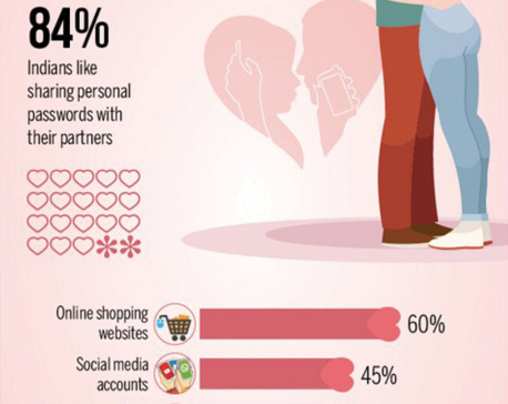 Infographics: Indian Couples: Online Habits and Relationships