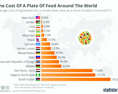 Infographics: Cost of plate of food around world