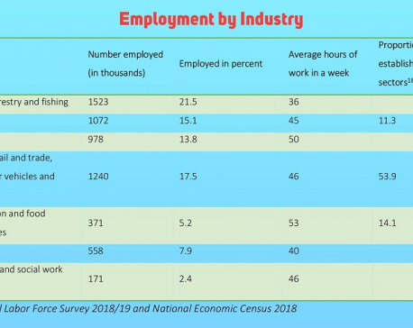 Three in every five employees lost their jobs in Nepal due to COVID-19 crisis