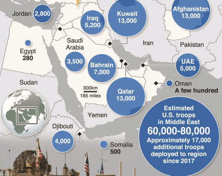 U.S. troop numbers in the Middle East