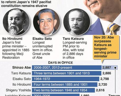 Shinzo Abe becomes Japan's longest-serving prime minister
