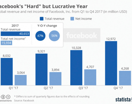 Facebook spent 2017 flying