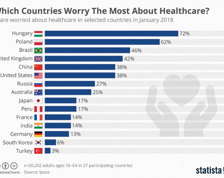 Which countries worry the most about healthcare