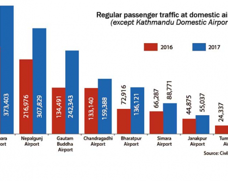 Pokhara airport saw largest passenger movement in 2017 outside Kathmandu