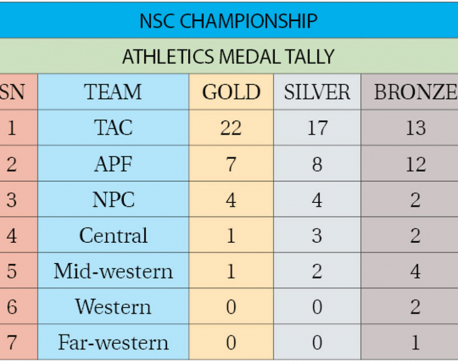 TAC tops medal charts for athletics with 22 golds