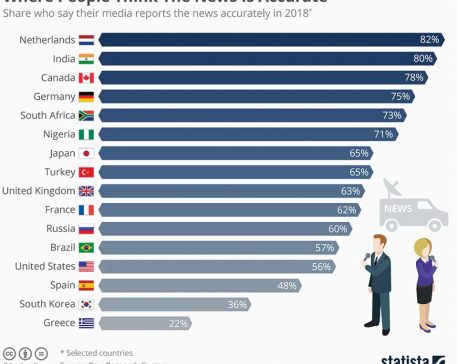 Infographics:  Where people think the news is accurate?