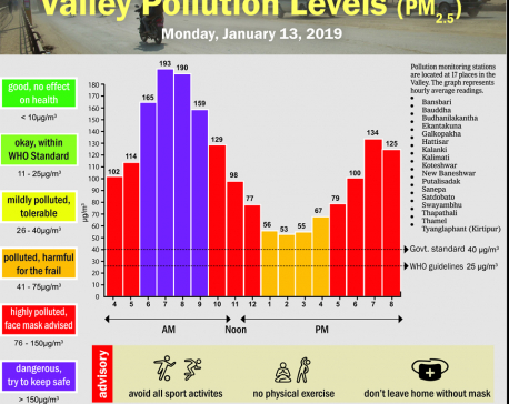 Valley pollution levels for January 13, 2020