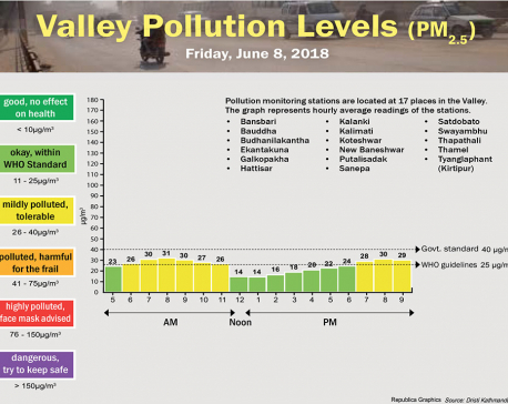 Valley Pollution Levels for June 8, 2018